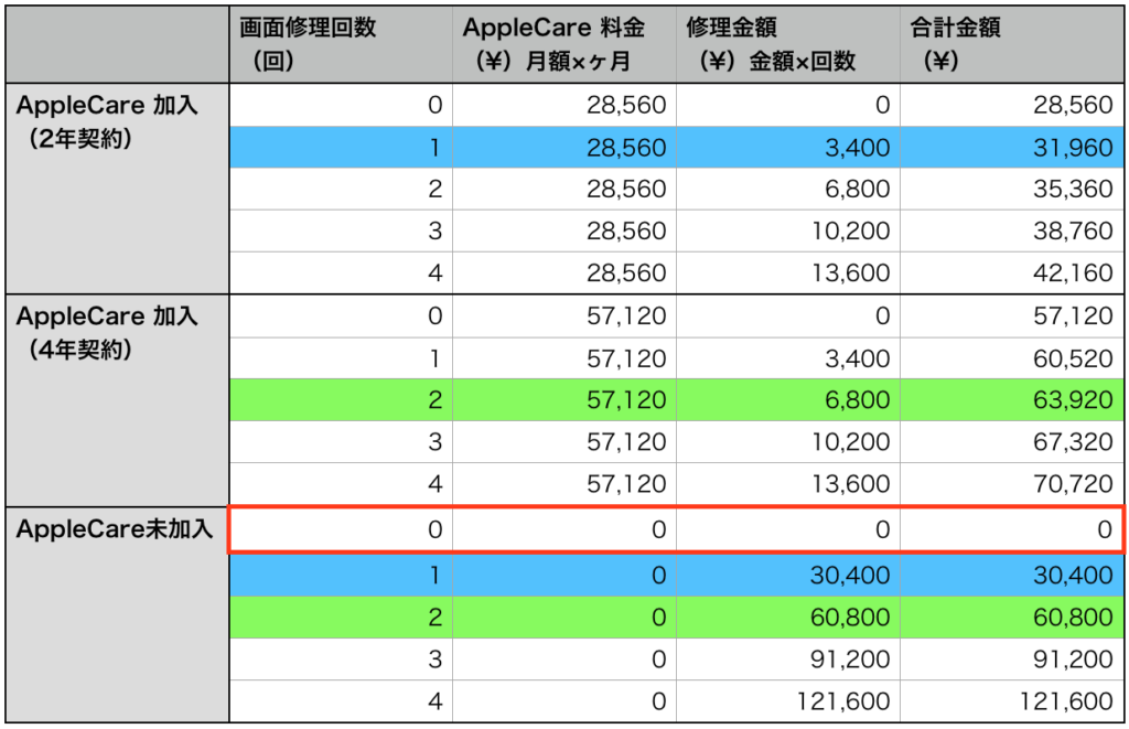 故障紛失サポート with AppleCare Servicves & iCloudストレージ