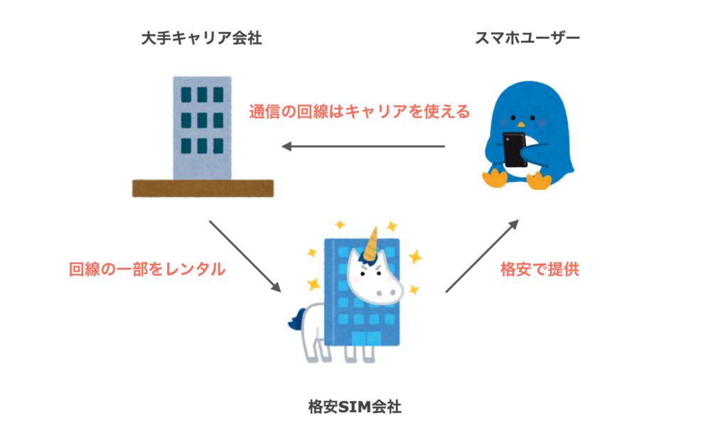 格安SIMの解説図