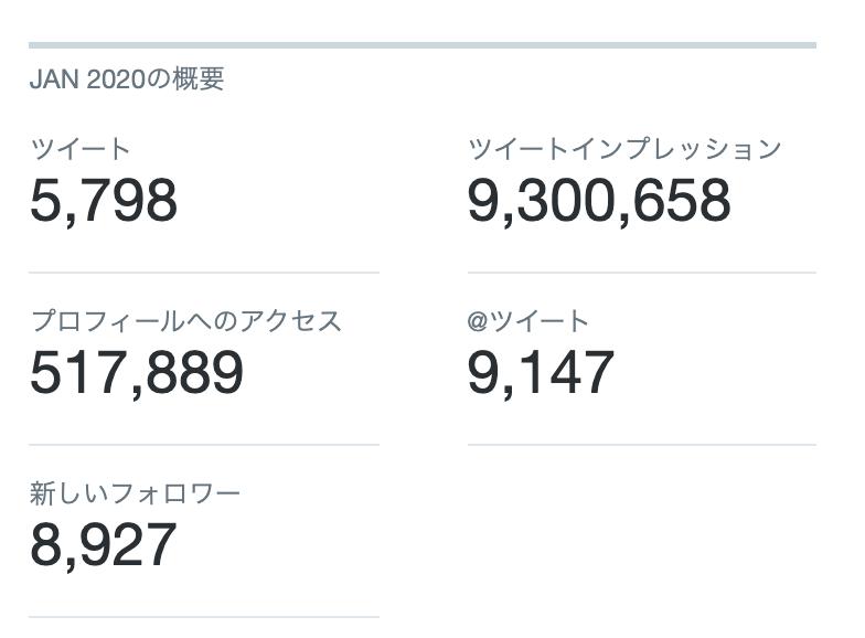 Twitterアナリティクスのデータ